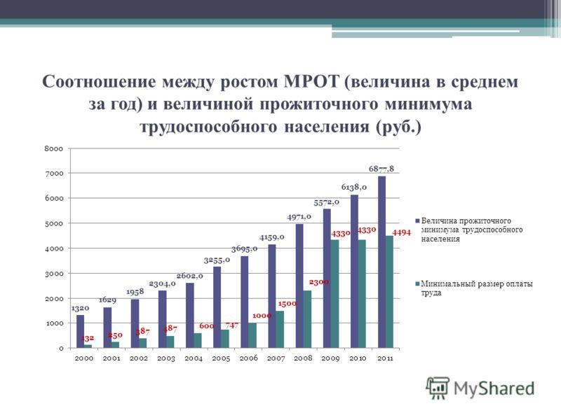 Соотношение между ростом МРОТ (величина в среднем за год) и величиной прожиточного минимума трудоспособного населения (руб.)