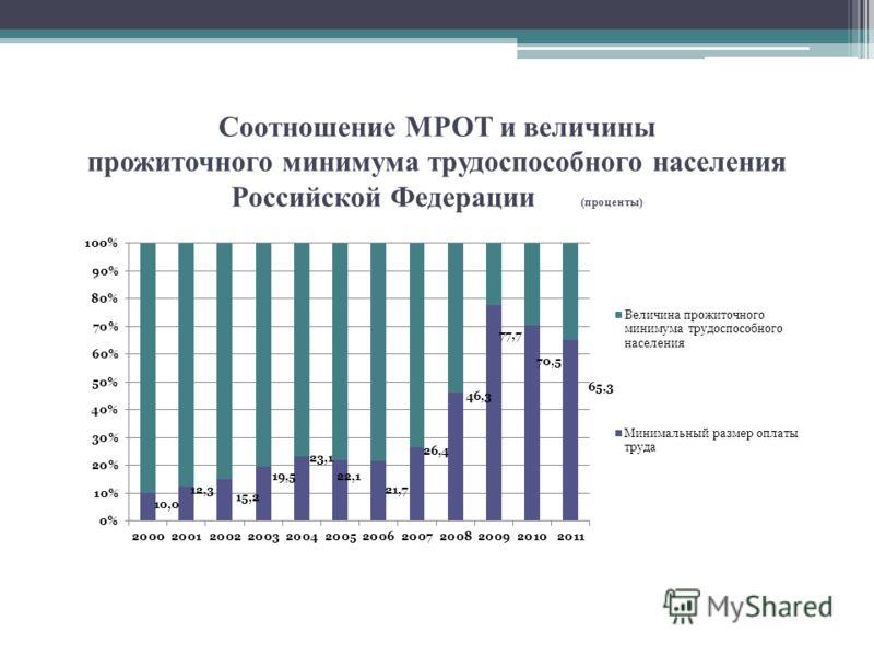 Соотношение МРОТ и величины прожиточного минимума трудоспособного населения Российской Федерации (проценты)