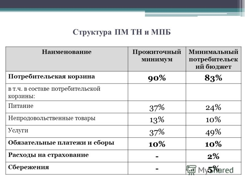 Структура ПМ ТН и МПБ НаименованиеПрожиточный минимум Минимальный потребительск ий бюджет Потребительская корзина 90%83% в т.ч. в составе потребительской корзины: Питание 37%24% Непродовольственные товары 13%10% Услуги 37%49% Обязательные платежи и с