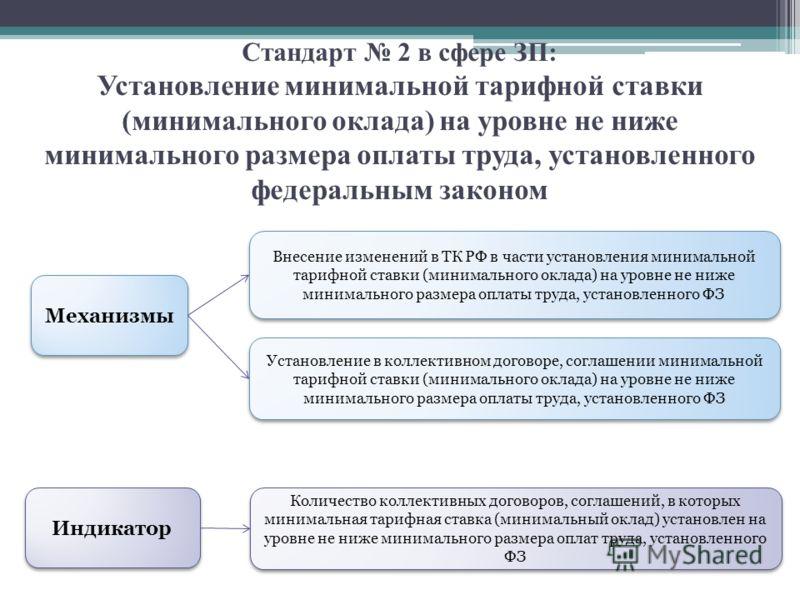Стандарт 2 в сфере ЗП: Установление минимальной тарифной ставки (минимального оклада) на уровне не ниже минимального размера оплаты труда, установленного федеральным законом Механизмы Внесение изменений в ТК РФ в части установления минимальной тарифн