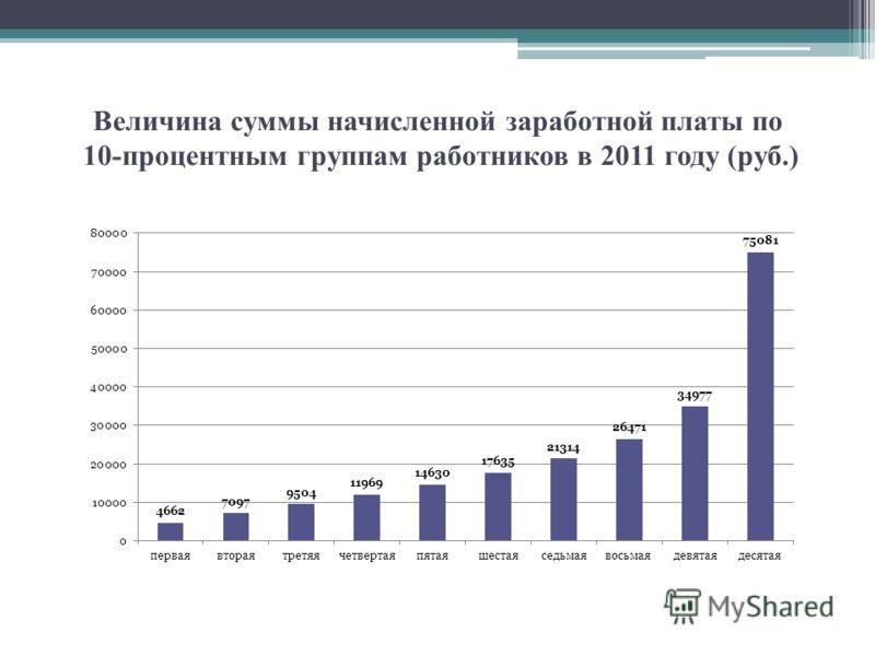 Величина суммы начисленной заработной платы по 10-процентным группам работников в 2011 году (руб.)