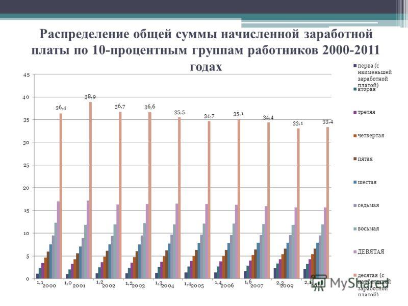 Распределение общей суммы начисленной заработной платы по 10-процентным группам работников 2000-2011 годах