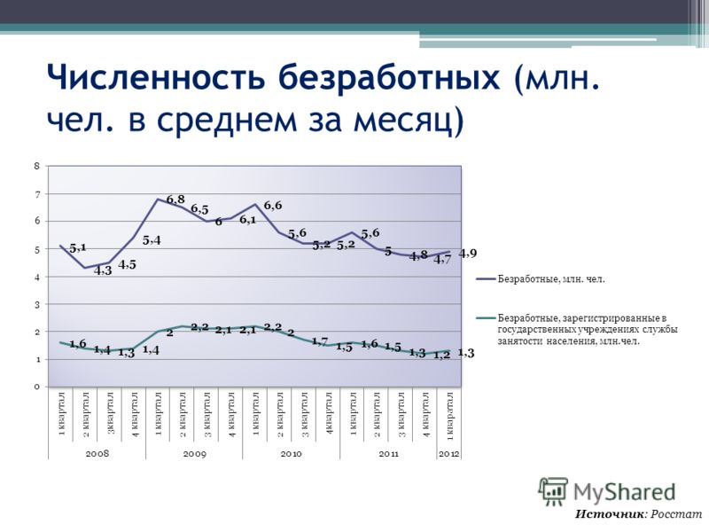 Численность безработных (млн. чел. в среднем за месяц) Источник: Росстат