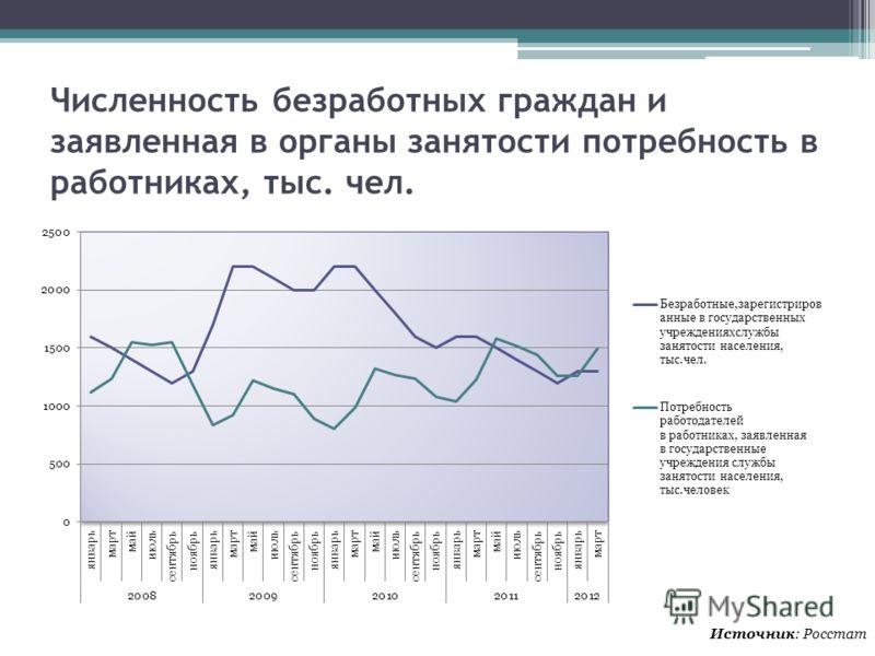 Численность безработных граждан и заявленная в органы занятости потребность в работниках, тыс. чел. Источник: Росстат