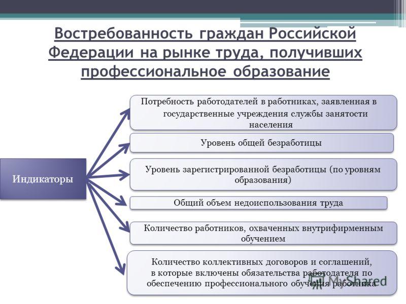 Востребованность граждан Российской Федерации на рынке труда, получивших профессиональное образование Индикаторы Потребность работодателей в работниках, заявленная в государственные учреждения службы занятости населения Потребность работодателей в ра