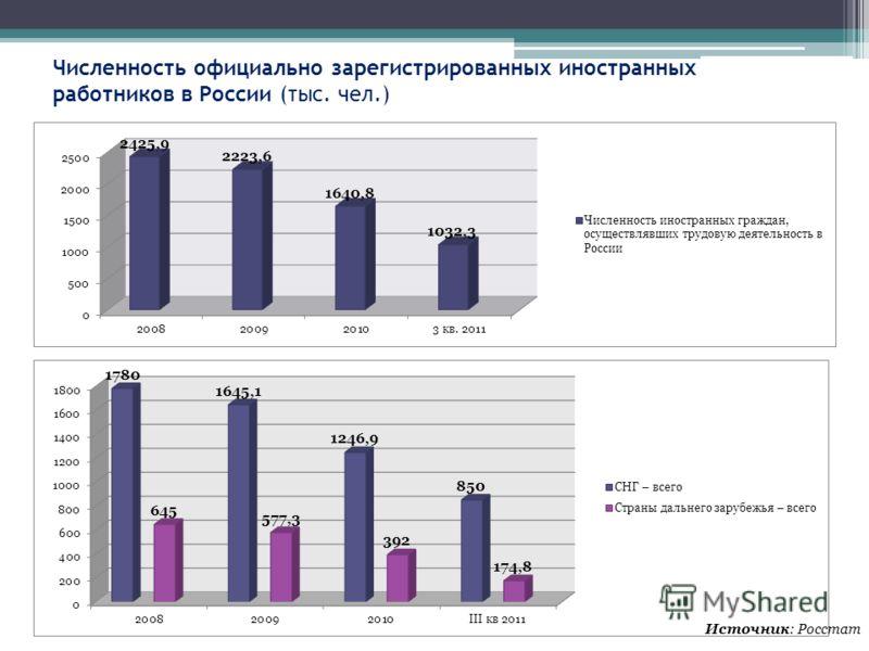 Численность официально зарегистрированных иностранных работников в России (тыс. чел.) Источник: Росстат