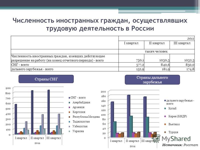 Численность иностранных граждан, осуществлявших трудовую деятельность в России 2011 I кварталII кварталIII квартал тысяч человек Численность иностранных граждан, имевших действующее разрешение на работу (на конец отчетного периода) - всего730,11030,3
