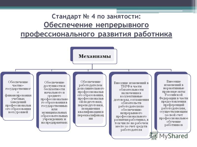 Стандарт 4 по занятости: Обеспечение непрерывного профессионального развития работника