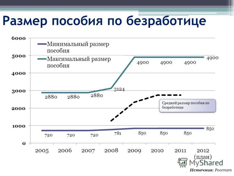 Размер пособия по безработице Источник: Росстат