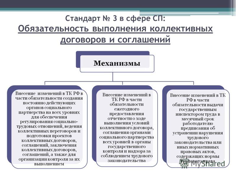 Стандарт 3 в сфере СП: Обязательность выполнения коллективных договоров и соглашений