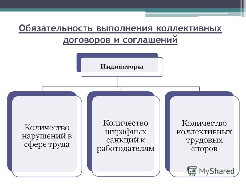 Обязательность выполнения коллективных договоров и соглашений