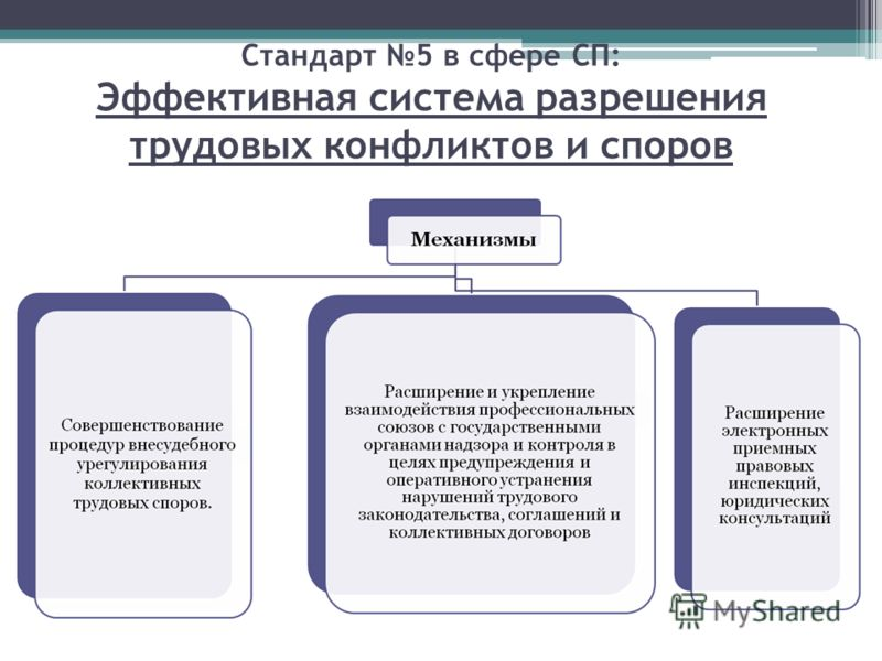 Стандарт 5 в сфере СП: Эффективная система разрешения трудовых конфликтов и споров