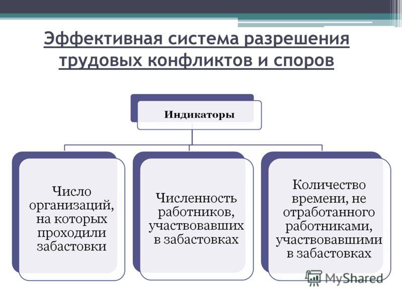 Эффективная система разрешения трудовых конфликтов и споров