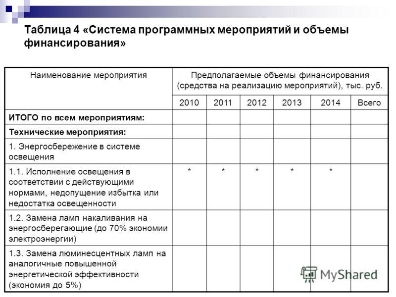Таблица 4 «Система программных мероприятий и объемы финансирования» Наименование мероприятияПредполагаемые объемы финансирования (средства на реализацию мероприятий), тыс. руб. 20102011201220132014Всего ИТОГО по всем мероприятиям: Технические меропри