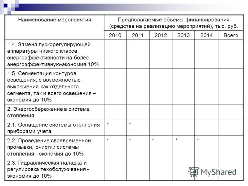 Наименование мероприятияПредполагаемые объемы финансирования (средства на реализацию мероприятий), тыс. руб. 20102011201220132014Всего 1.4. Замена пускорегулирующей аппаратуры низкого класса энергоэффективности на более энергоэффективную-экономия 10%