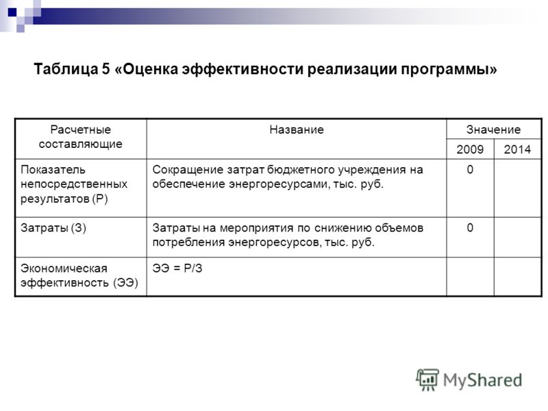 Таблица 5 «Оценка эффективности реализации программы» Расчетные составляющие НазваниеЗначение 20092014 Показатель непосредственных результатов (Р) Сокращение затрат бюджетного учреждения на обеспечение энергоресурсами, тыс. руб. 0 Затраты (З)Затраты