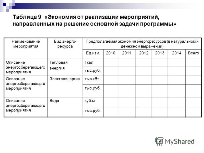 Таблица 9 «Экономия от реализации мероприятий, направленных на решение основной задачи программы» Наименование мероприятия Вид энерго- ресурса Предполагаемая экономия энергоресурсов (в натуральном и денежном выражении) Ед.изм.20102011201220132014Всег