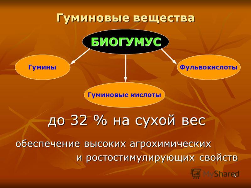 6 Гуминовые вещества до 32 % на сухой вес обеспечение высоких агрохимических и ростостимулирующих свойств Гуминовые кислоты ГуминыФульвокислоты БИОГУМУС