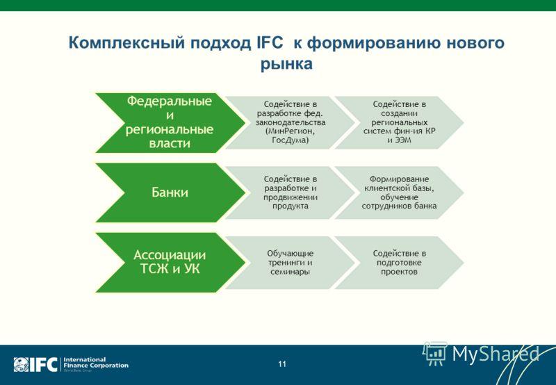 11 Комплексный подход IFC к формированию нового рынка Федеральные и региональные власти Содействие в разработке фед. законодательства (МинРегион, ГосДума) Содействие в создании региональных систем фин-ия КР и ЭЭМ Банки Содействие в разработке и продв