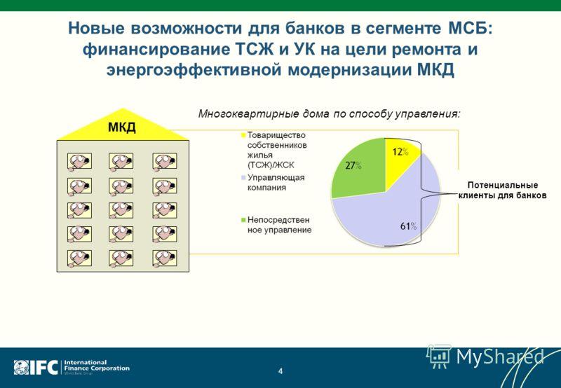 Новые возможности для банков в сегменте МСБ: финансирование ТСЖ и УК на цели ремонта и энергоэффективной модернизации МКД 4 Многоквартирные дома по способу управления: МКД Потенциальные клиенты для банков