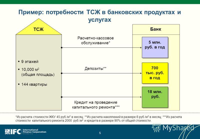 5 Пример: потребности ТСЖ в банковских продуктах и услугах Расчетно-кассовое обслуживание* 9 этажей 10,000 м 2 (общая площадь) 144 квартиры 5 млн. руб. в год Кредит на проведение капитального ремонта*** 18 млн. руб. Депозиты** 700 тыс. руб. в год *Из
