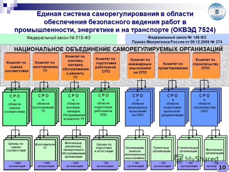 Единая система саморегулирования в области обеспечения безопасного ведения работ в промышленности, энергетике и на транспорте (ОКВЭД 7524) Комитет по инженерным изысканиям на ОПО Комитет по проектированию Комитет по строительству ОПО Органы по оценке
