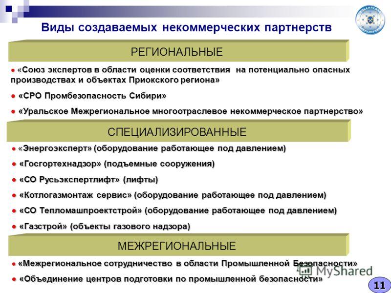 Виды создаваемых некоммерческих партнерств РЕГИОНАЛЬНЫЕ СПЕЦИАЛИЗИРОВАННЫЕ МЕЖРЕГИОНАЛЬНЫЕ «Союз экспертов в области оценки соответствия на потенциально опасных производствах и объектах Приокского региона» «Союз экспертов в области оценки соответстви