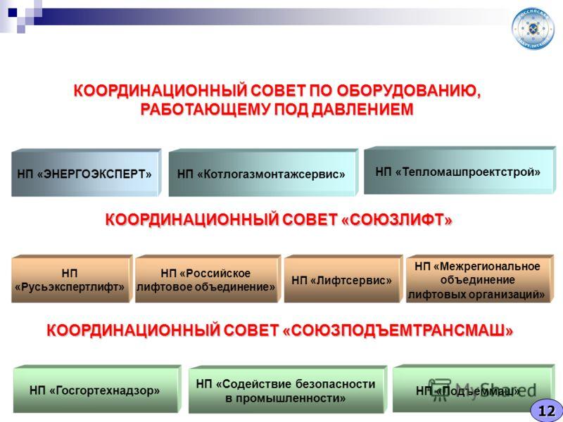 КООРДИНАЦИОННЫЙ СОВЕТ ПО ОБОРУДОВАНИЮ, РАБОТАЮЩЕМУ ПОД ДАВЛЕНИЕМ НП «ЭНЕРГОЭКСПЕРТ»НП «Котлогазмонтажсервис» НП «Тепломашпроектстрой» КООРДИНАЦИОННЫЙ СОВЕТ «СОЮЗЛИФТ» НП «Русьэкспертлифт» НП «Российское лифтовое объединение» НП «Межрегиональное объед