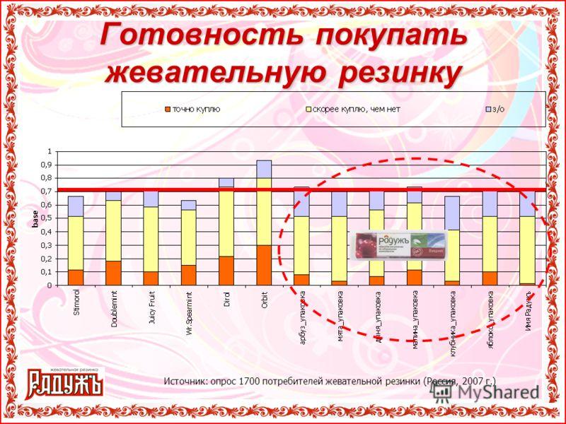 Готовность покупать жевательную резинку Источник: опрос 1700 потребителей жевательной резинки (Россия, 2007 г.)