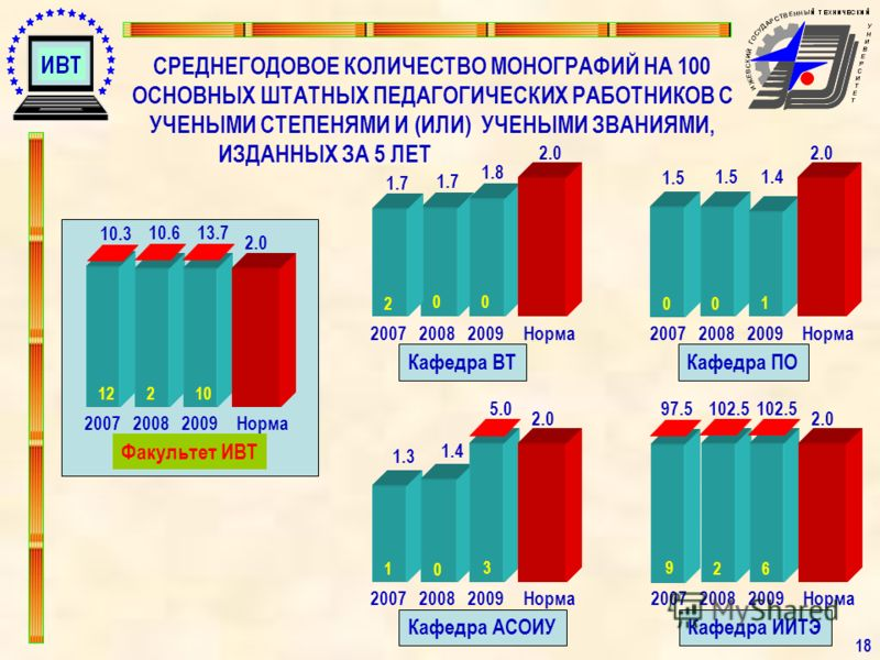 СРЕДНЕГОДОВОЕ КОЛИЧЕСТВО МОНОГРАФИЙ НА 100 ОСНОВНЫХ ШТАТНЫХ ПЕДАГОГИЧЕСКИХ РАБОТНИКОВ С УЧЕНЫМИ СТЕПЕНЯМИ И (ИЛИ) УЧЕНЫМИ ЗВАНИЯМИ, ИЗДАННЫХ ЗА 5 ЛЕТ 1818 200720082009 Факультет ИВТ Норма 10.3 10.613.7 10 2.0 212 2.0 200720082009 Кафедра ВТ Норма 1.7