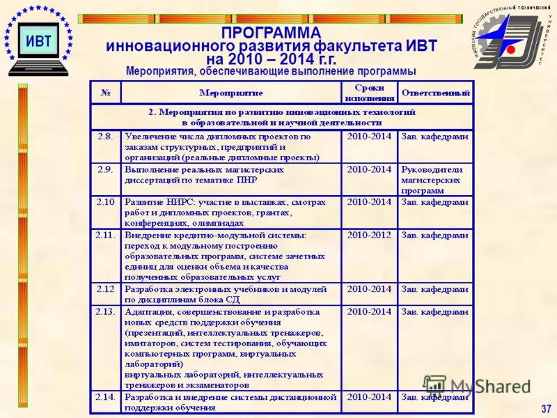 3737 ПРОГРАММА инновационного развития факультета ИВТ на 2010 – 2014 г.г. Мероприятия, обеспечивающие выполнение программы