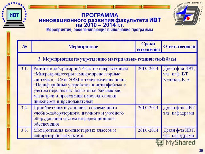3939 ПРОГРАММА инновационного развития факультета ИВТ на 2010 – 2014 г.г. Мероприятия, обеспечивающие выполнение программы