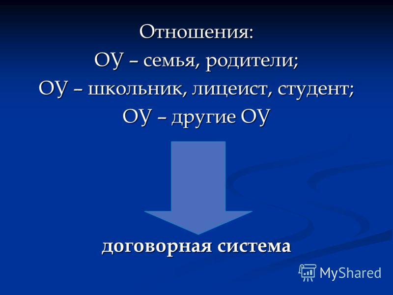 Отношения: ОУ – семья, родители; ОУ – школьник, лицеист, студент; ОУ – другие ОУ договорная система