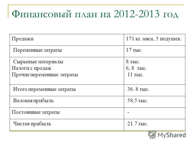Финансовый план на 2012-2013 год Продажи171 кг. мяса, 5 подушек. Переменные затраты17 тыс. Сырьевые материалы Налоги с продаж Прочие переменные затраты 8 тыс. 6, 8 тыс. 11 тыс. Итого переменные затраты 36. 8 тыс. Валовая прибыль 58,5 тыс. Постоянные