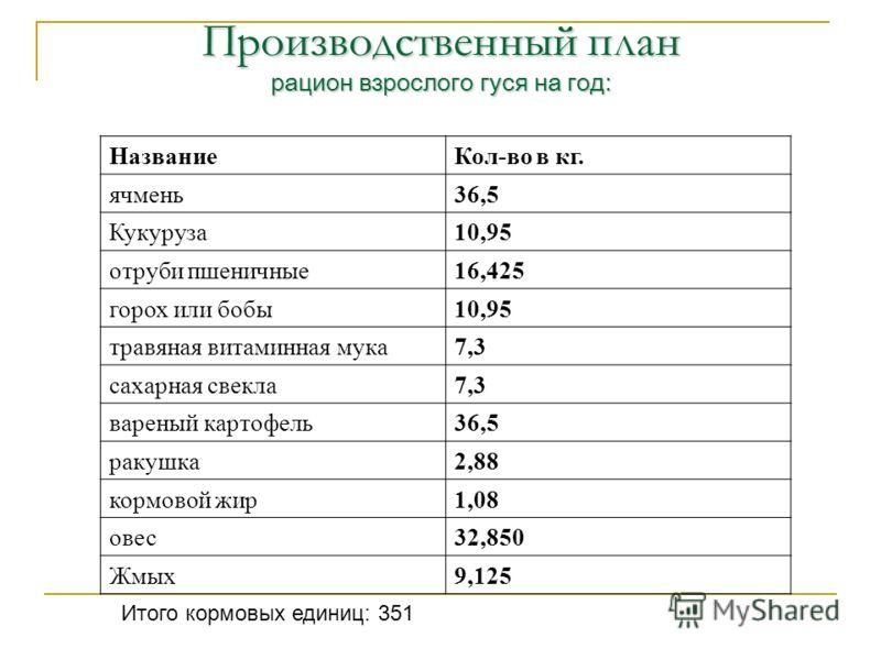 Производственный план рацион взрослого гуся на год: НазваниеКол-во в кг. ячмень36,5 Кукуруза10,95 отруби пшеничные16,425 горох или бобы10,95 травяная витаминная мука7,3 сахарная свекла7,3 вареный картофель36,5 ракушка2,88 кормовой жир1,08 овес32,850