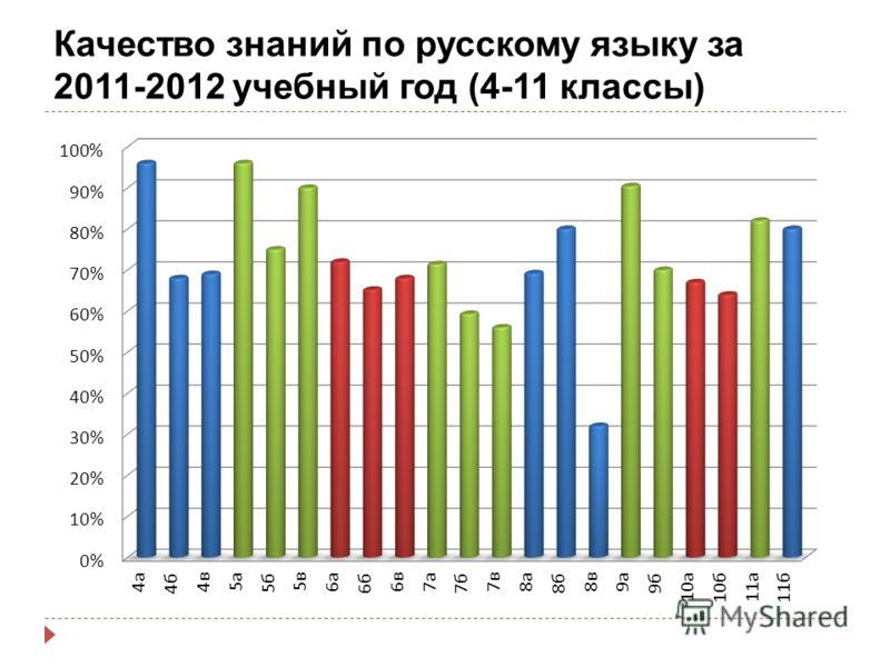 Качество знаний по русскому языку за 2011-2012 учебный год (4-11 классы)