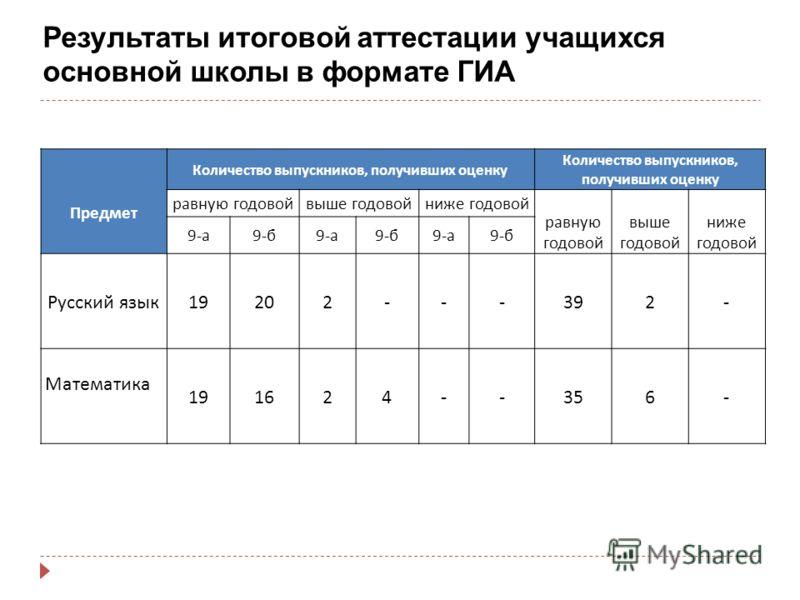 Результаты итоговой аттестации учащихся основной школы в формате ГИА Предмет Количество выпускников, получивших оценку равную годовойвыше годовойниже годовой равную годовой выше годовой ниже годовой 9- а 9- б 9- а 9- б 9- а 9- б Русский язык 19202---