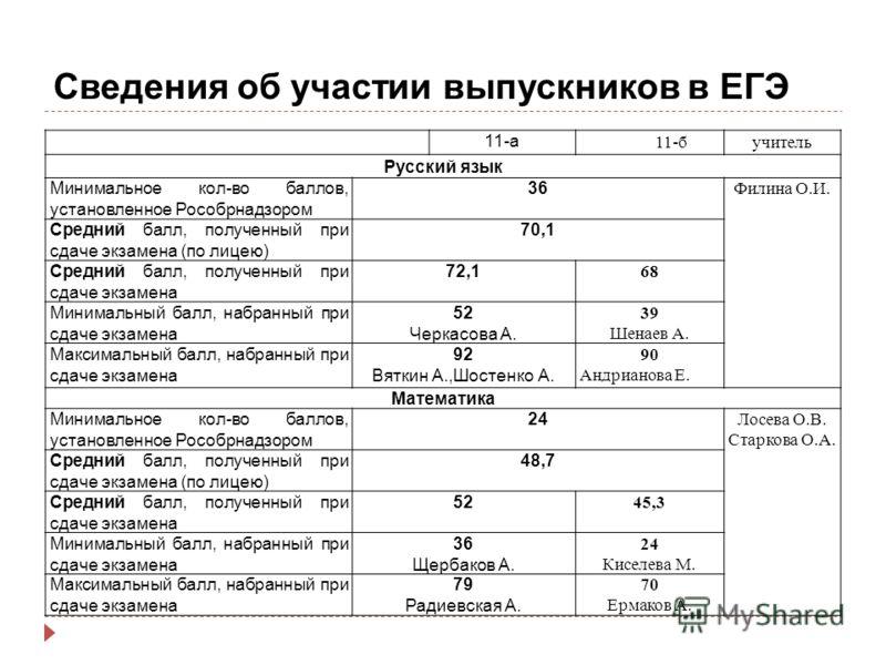 Сведения об участии выпускников в ЕГЭ 11-а 11-бучитель Русский язык Минимальное кол-во баллов, установленное Рособрнадзором 36 Филина О.И. Средний балл, полученный при сдаче экзамена (по лицею) 70,1 Средний балл, полученный при сдаче экзамена 72,1 68