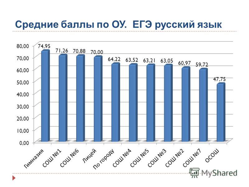 Средние баллы по ОУ. ЕГЭ русский язык