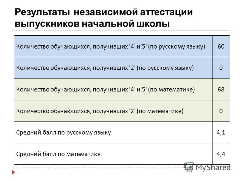 Результаты независимой аттестации выпускников начальной школы Количество обучающихся, получивших '4' и '5' ( по русскому языку ) 60 Количество обучающихся, получивших '2' ( по русскому языку ) 0 Количество обучающихся, получивших '4' и '5' ( по матем