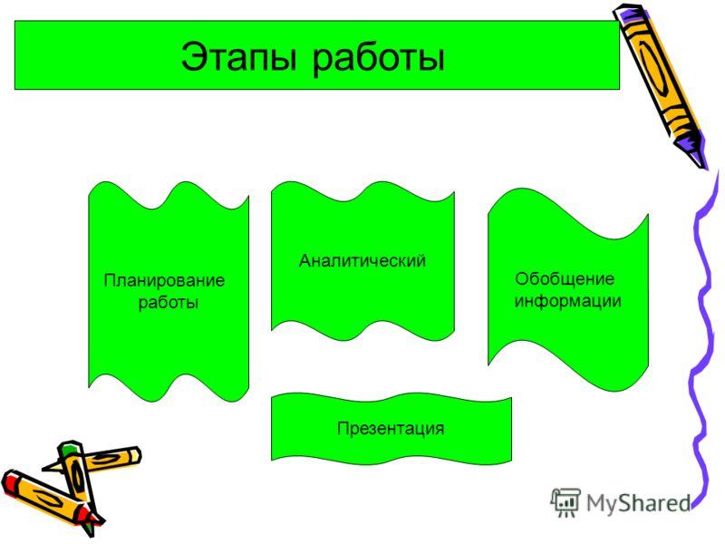 Планирование работы Аналитический Обобщение информации Презентация Этапы работы