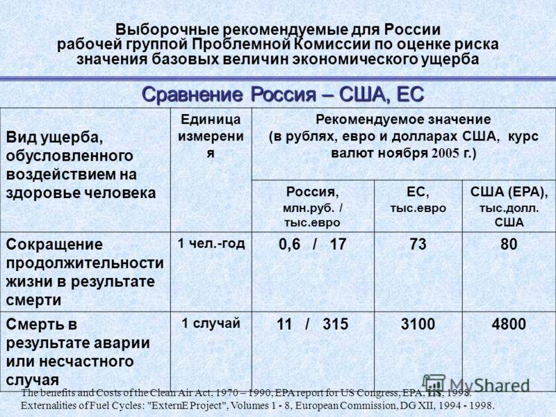 Выборочные рекомендуемые для России рабочей группой Проблемной Комиссии по оценке риска значения базовых величин экономического ущерба Сравнение Россия – США, ЕС The benefits and Costs of the Clean Air Act, 1970 – 1990, EPA report for US Congress, EP
