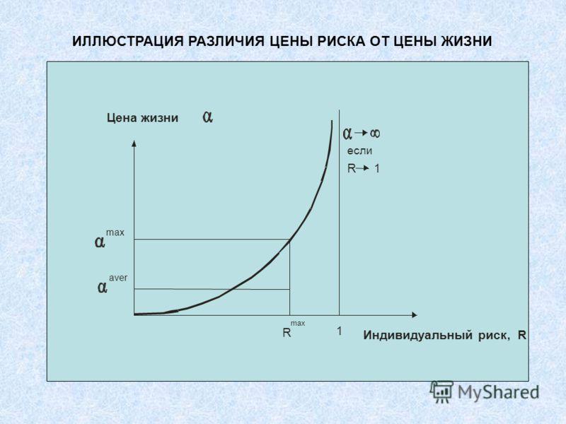 ИЛЛЮСТРАЦИЯ РАЗЛИЧИЯ ЦЕНЫ РИСКА ОТ ЦЕНЫ ЖИЗНИ если R 1 max aver Цена жизни Индивидуальный риск, R R max 1