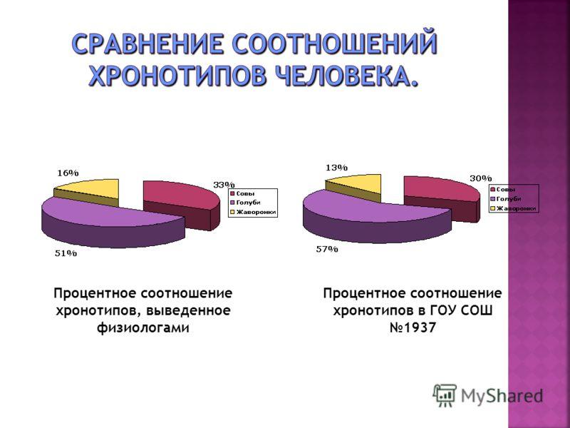 Процентное соотношение хронотипов в ГОУ СОШ 1937 Процентное соотношение хронотипов, выведенное физиологами