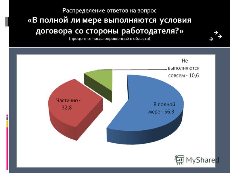 Распределение ответов на вопрос «В полной ли мере выполняются условия договора со стороны работодателя?» (процент от числа опрошенных в области)