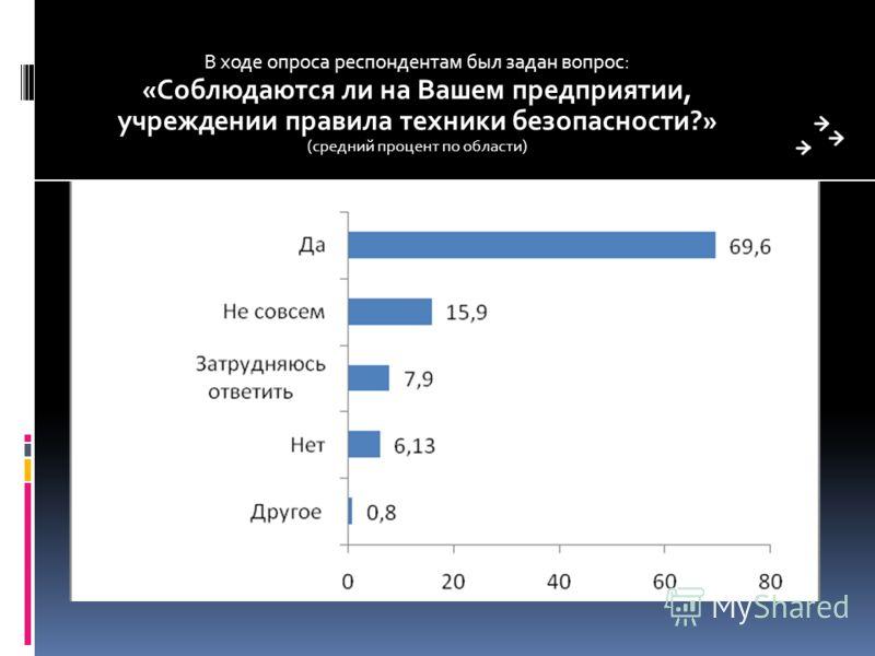 В ходе опроса респондентам был задан вопрос: «Соблюдаются ли на Вашем предприятии, учреждении правила техники безопасности?» (средний процент по области)