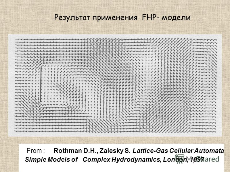 Результат применения FHP- модели From : Rothman D.H., Zalesky S. Lattice-Gas Cellular Automata Simple Models of Complex Hydrodynamics, London, 1997
