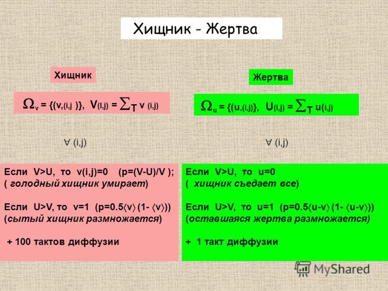 Хищник - Жертва v = {(v, (i,j )}, V (I,j) = T v (i,j) u = {(u,(i,j) }, U (i,j) = T u( i,j) Хищник Если V>U, то v(i,j)=0 (p=(V-U)/V ); ( голодный хищник умирает) Если U>V, то v=1 (p=0.5 v (1- v )) (сытый хищник размножается) + 100 тактов диффузии (i,j