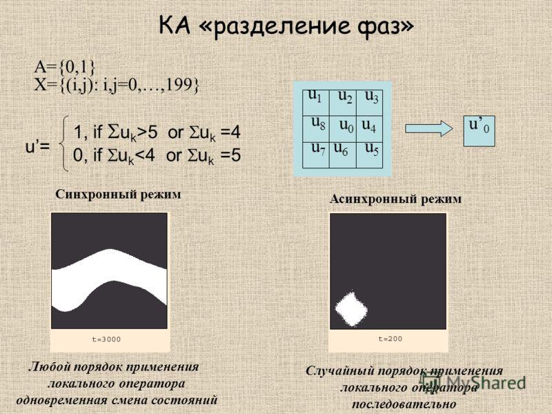 КА «разделение фаз» A={0,1} X={(i,j): i,j=0,…,199} Синхронный режим 1,if u0u0 u1u1 u2u2 u3u3 u4u4 u5u5 u6u6 u7u7 u8u8 u0u0 1, if u k >5 or u k =4 0, if u k