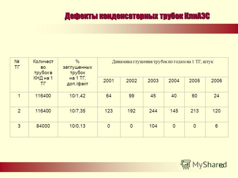.10 Дефекты конденсаторных трубок КлнАЭС ТГ Количест во трубок в КНД на 1 ТГ % заглушенных трубок на 1 ТГ, доп./факт Динамика глушения трубок по годам на 1 ТГ, штук 200120022003200420052006 111640010/1,42649945406024 211640010/7,35123192244145213120